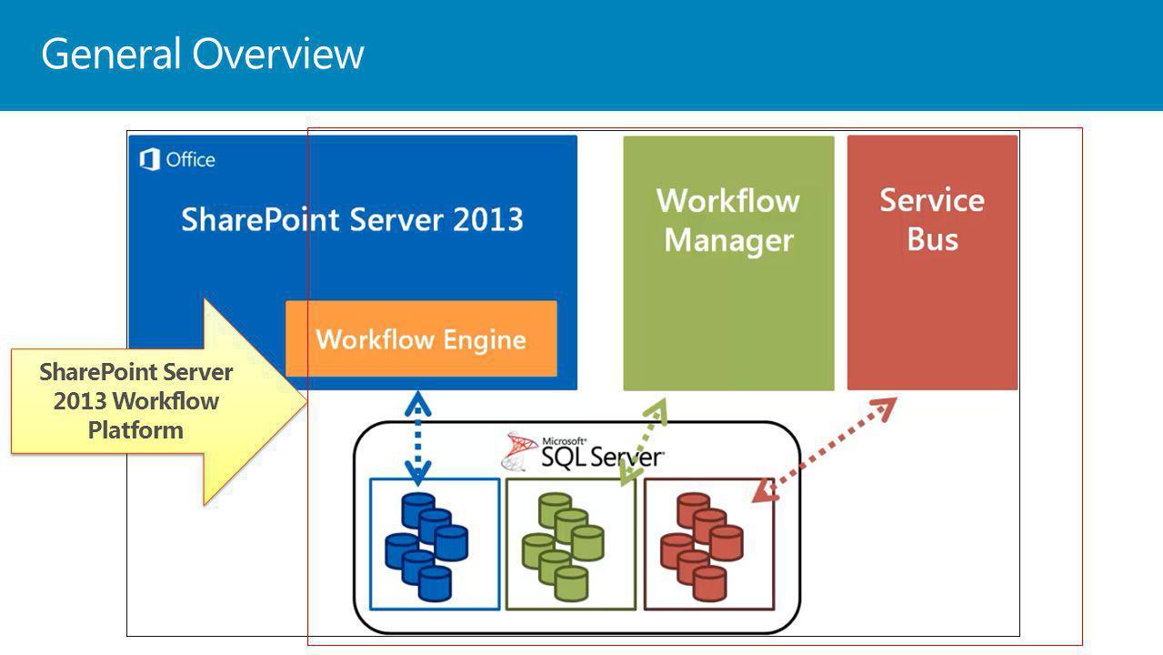 General Overview SharePoint Server 2013 Workflow Platform