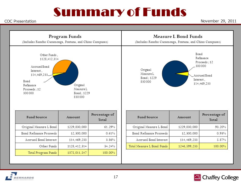 Summary of Funds COC Presentation 17 November 29, 2011 Fund SourceAmount Percentage of Total Original Measure L Bond$229,830,00061.29% Bond Refinance Proceeds$2,300,0000.61% Accrued Bond Interest$14,469,2333.86% Other Funds$128,412,31434.24% Total Program Funds$375,011,547100.00% Fund SourceAmount Percentage of Total Original Measure L Bond$229,830,00093.20% Bond Refinance Proceeds$2,300,0000.93% Accrued Bond Interest$14,469,2335.87% Total Measure L Bond Funds$246,599,233100.00% Program Funds (Includes Rancho Cucamonga, Fontana, and Chino Campuses) Measure L Bond Funds (Includes Rancho Cucamonga, Fontana, and Chino Campuses)