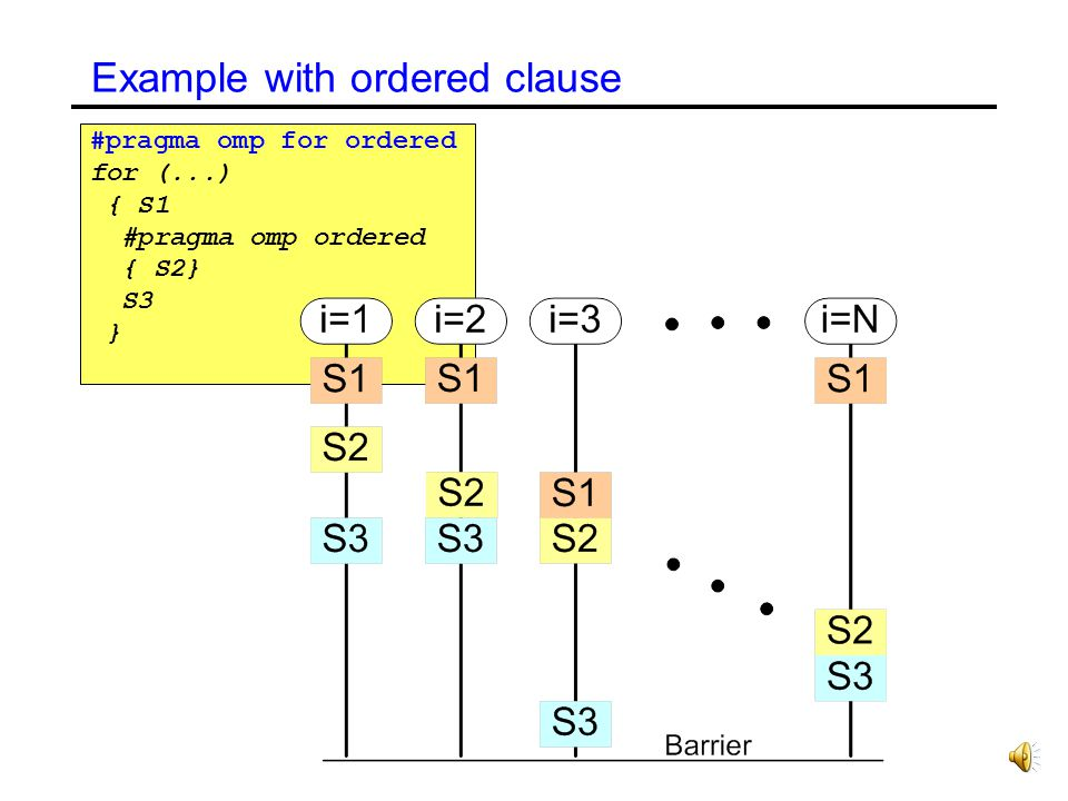 Ordered Construct Construct must be within the dynamic extent of an omp for construct with an ordered clause. Ordered constructs are executed strictly