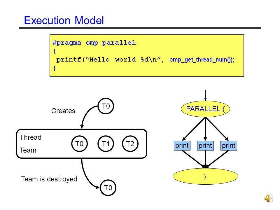 #pragma omp parallel { printf(Hello world %d\n, omp_get_thread_num()) ; } PARALLEL { Execution Model print } T0 T1T2 T0 Thread Team Creates Team is destroyed