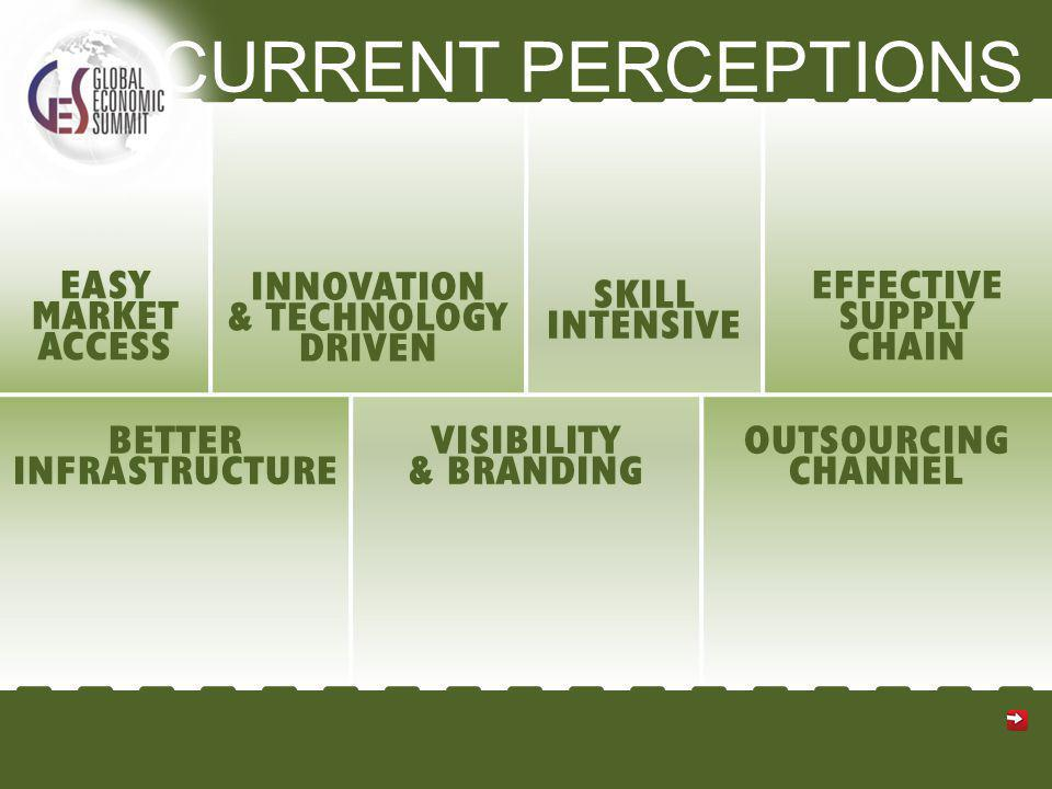 CURRENT PERCEPTIONS EASY MARKET ACCESS INNOVATION & TECHNOLOGY DRIVEN SKILL INTENSIVE EFFECTIVE SUPPLY CHAIN BETTER INFRASTRUCTURE VISIBILITY & BRANDING OUTSOURCING CHANNEL
