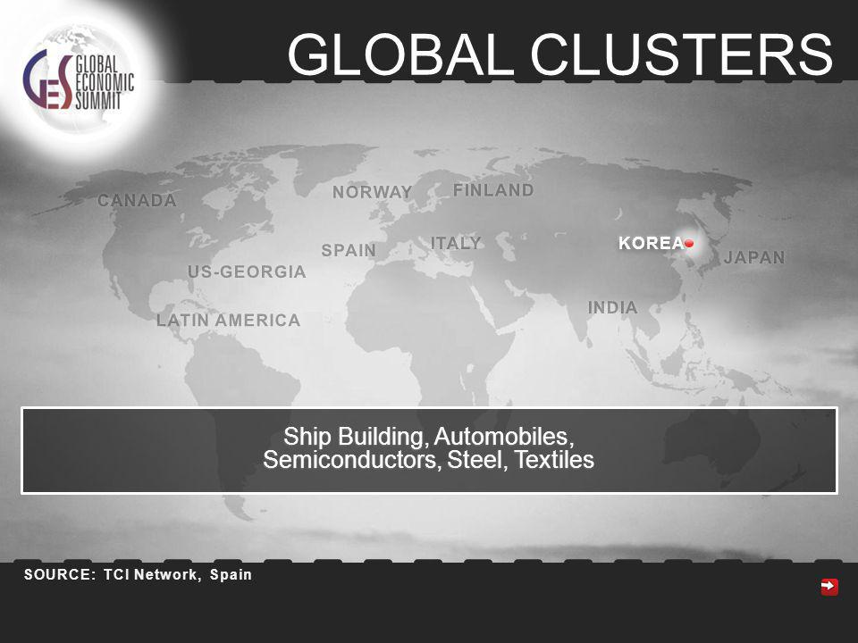 GLOBAL CLUSTERS ITALY NORWAY SPAIN CANADA US-GEORGIA JAPAN KOREA INDIA SOURCE: TCI Network, Spain FINLAND KOREAKOREA Ship Building, Automobiles, Semiconductors, Steel, Textiles LATIN AMERICA