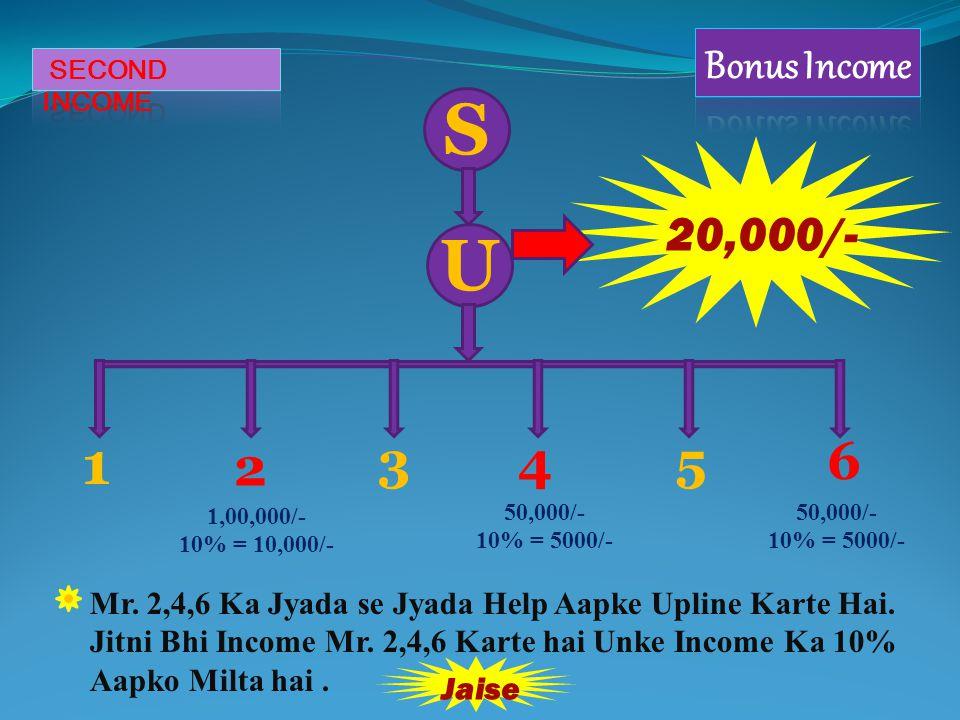 Aap Soch Rahe Honge ki Mr. 2,4,6 Se Koi Bhi Income To Hui Nahi To Inko Jodne Se kya Fayda.