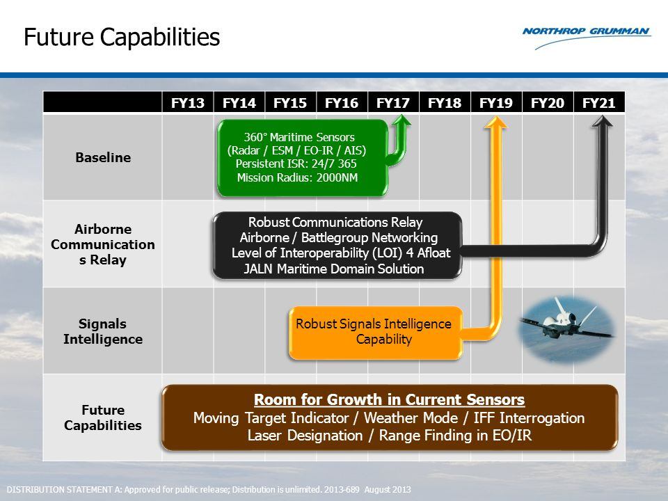 FY13FY14FY15FY16FY17FY18FY19FY20FY21 Baseline Airborne Communication s Relay Signals Intelligence Future Capabilities Room for Growth in Current Senso