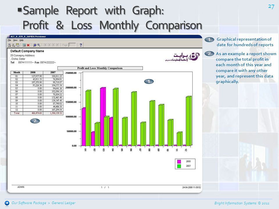 Bright Information Systems © 2011 26 General Ledger Our Software Package > Sample Report with Graph: Sample Report with Graph: Debit Account Monthly C
