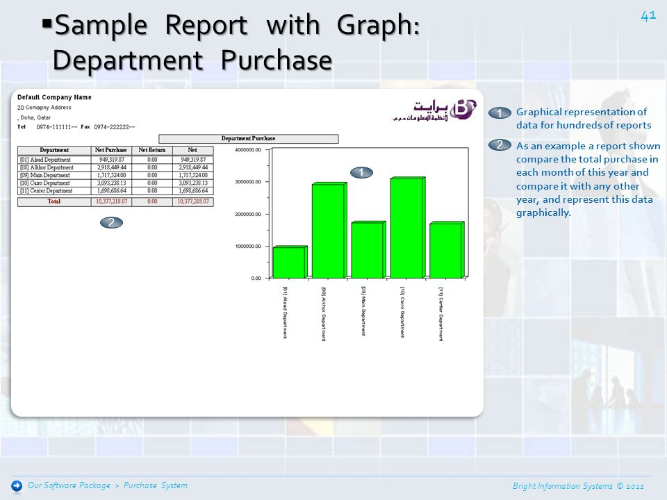 Bright Information Systems © 2011 40 Purchase System Our Software Package > Sample Report with Graph: Sample Report with Graph: Monthly Net Purchase C
