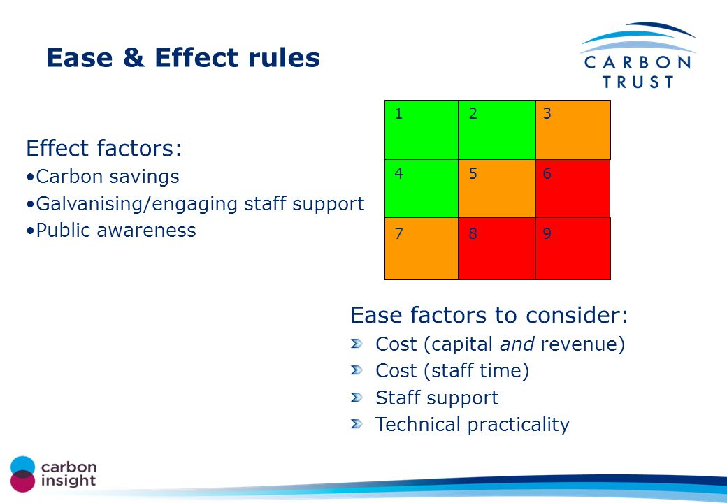 Ease & Effect rules Ease factors to consider: Cost (capital and revenue) Cost (staff time) Staff support Technical practicality 987 654 321 Effect factors: Carbon savings Galvanising/engaging staff support Public awareness