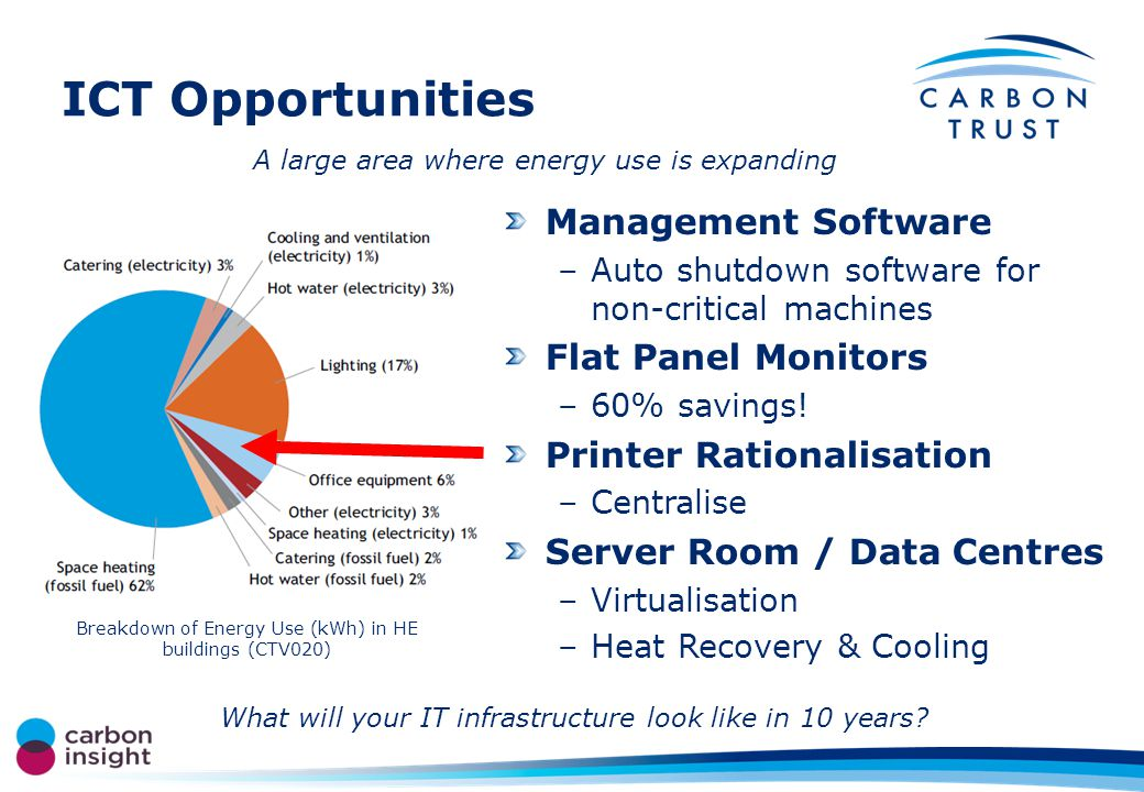 ICT Opportunities Management Software –Auto shutdown software for non-critical machines Flat Panel Monitors –60% savings.