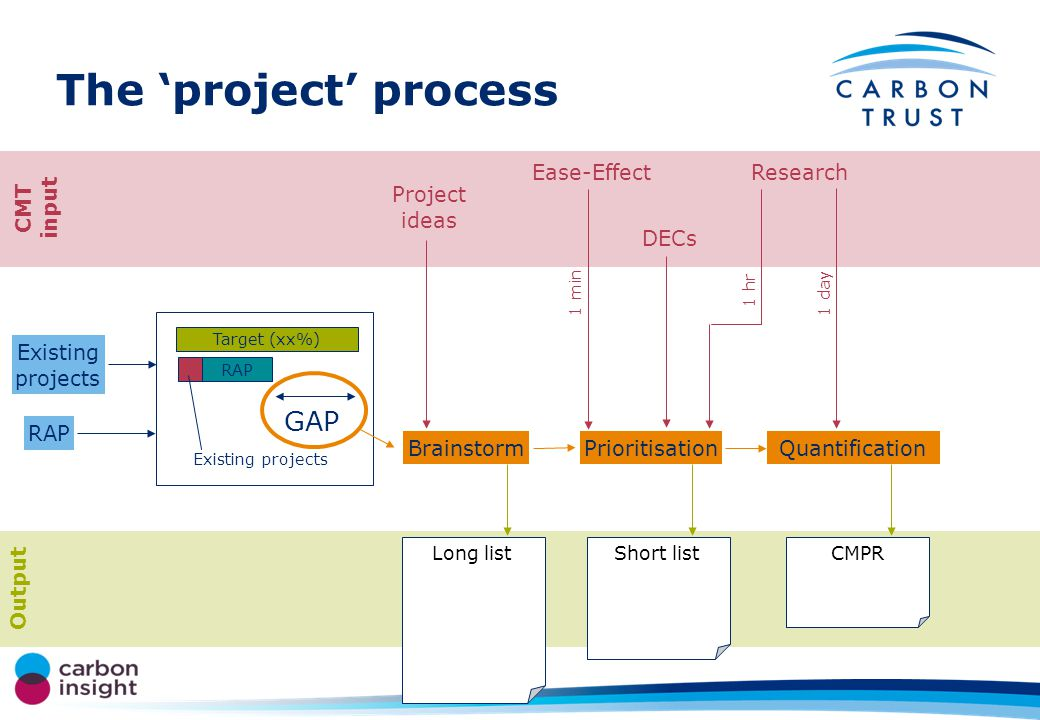 The project process CMT input Output Existing projects RAP Target (xx%) RAP GAP Existing projects Brainstorm Project ideas Long list Prioritisation Short list Ease-Effect 1 min Research 1 hr DECs Quantification CMPR 1 day