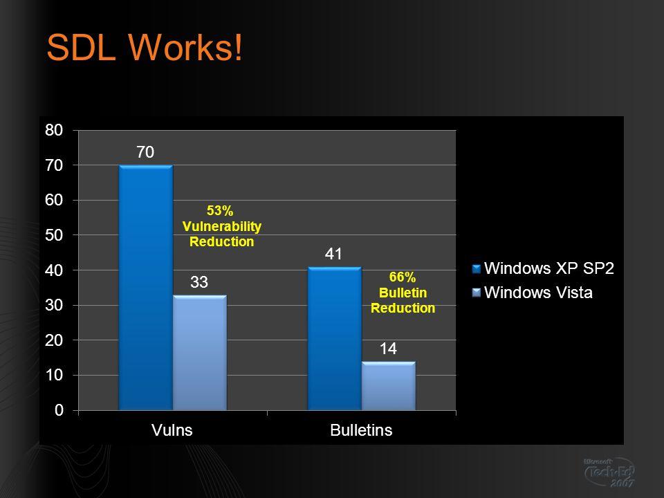 SDL Works!