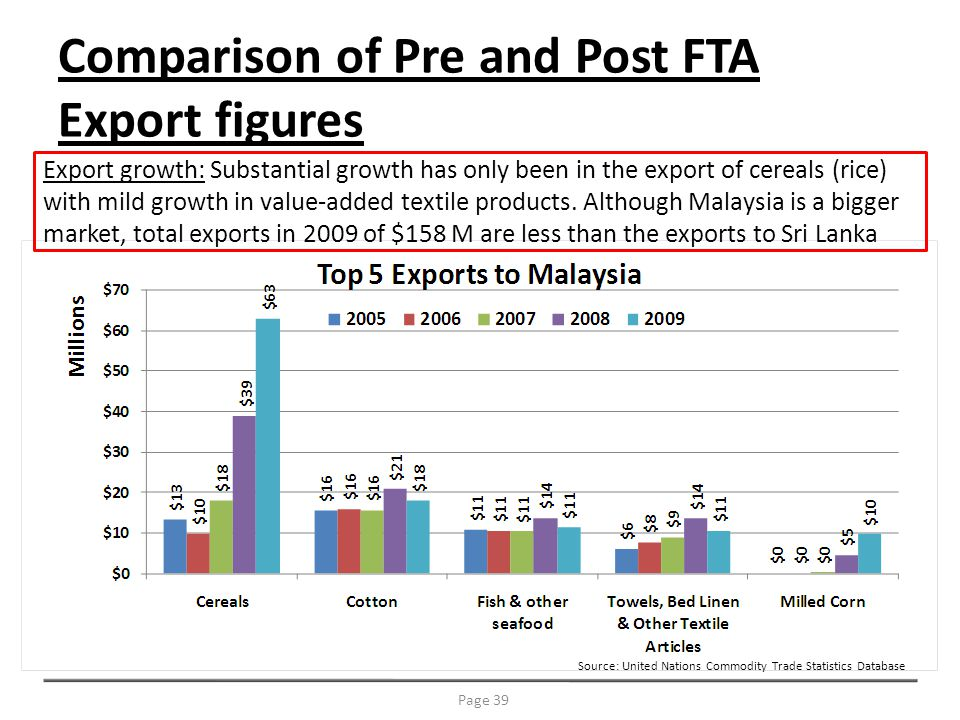 Comparison of Pre and Post FTA Export figures Source: United Nations Commodity Trade Statistics Database Page 39 Export growth: Substantial growth has only been in the export of cereals (rice) with mild growth in value-added textile products.
