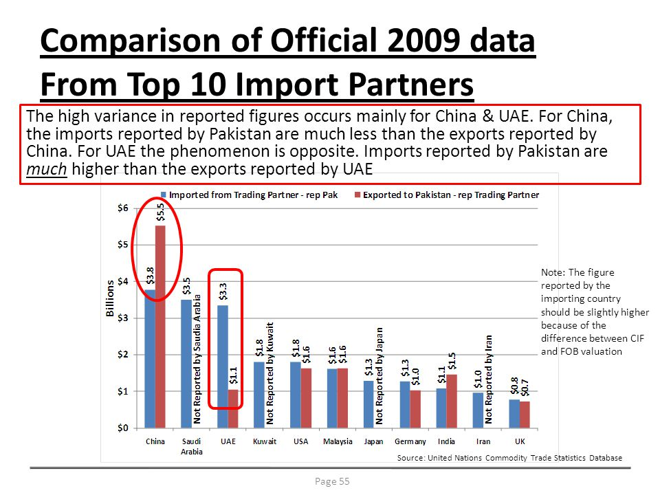 Comparison of Official 2009 data From Top 10 Import Partners Note: The figure reported by the importing country should be slightly higher because of the difference between CIF and FOB valuation Source: United Nations Commodity Trade Statistics Database Page 55 The high variance in reported figures occurs mainly for China & UAE.