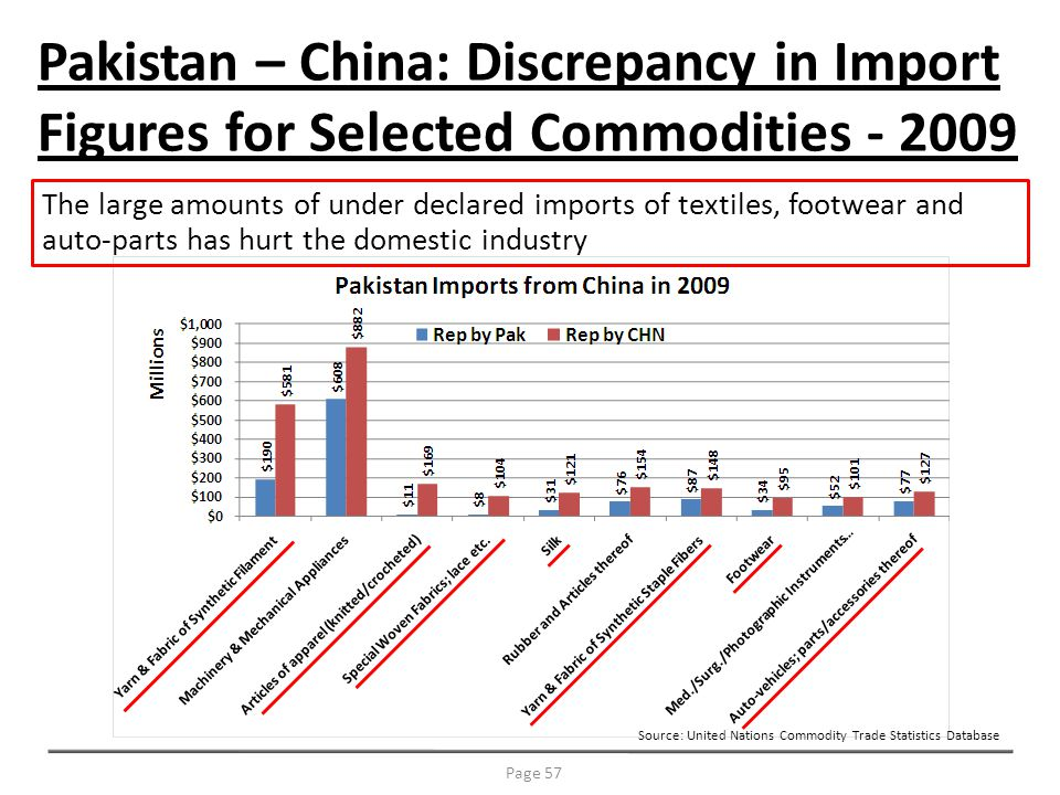 Pakistan – China: Discrepancy in Import Figures for Selected Commodities - 2009 Source: United Nations Commodity Trade Statistics Database Page 57 The large amounts of under declared imports of textiles, footwear and auto-parts has hurt the domestic industry