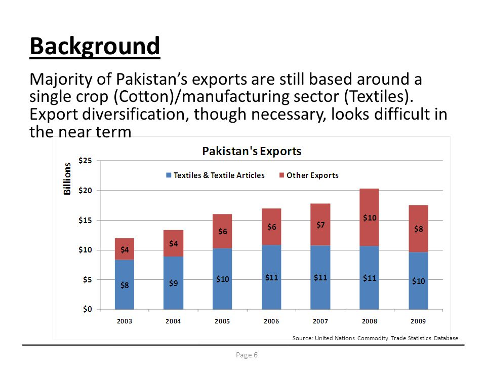 Background Majority of Pakistans exports are still based around a single crop (Cotton)/manufacturing sector (Textiles).