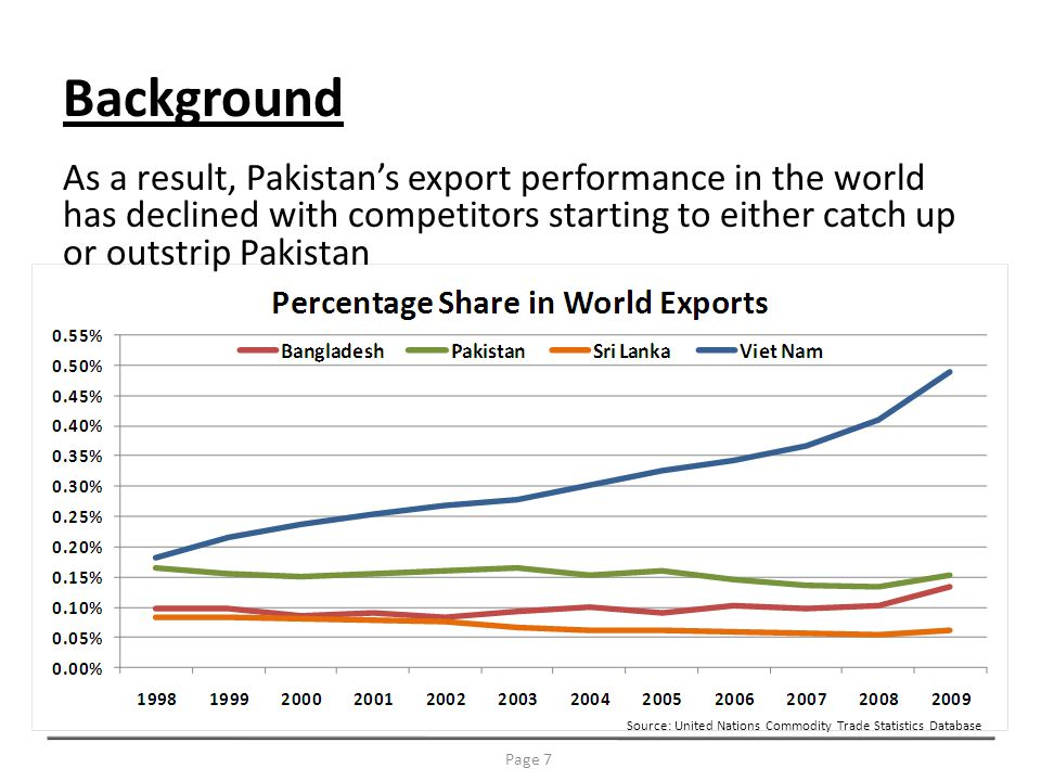 Background Page 7 As a result, Pakistans export performance in the world has declined with competitors starting to either catch up or outstrip Pakistan Source: United Nations Commodity Trade Statistics Database