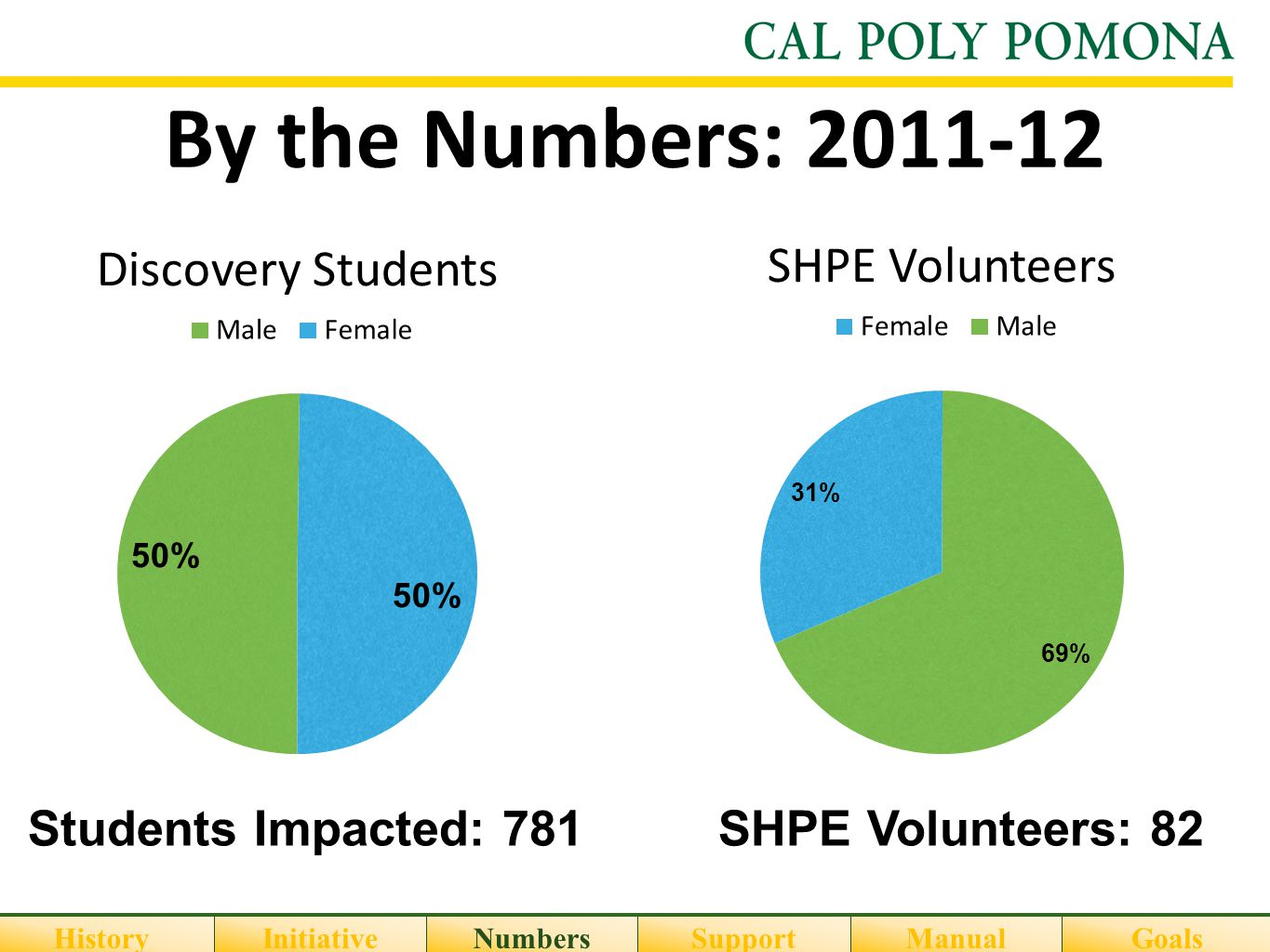 By the Numbers: 2011-12 Students Impacted: 781SHPE Volunteers: 82 HistoryInitiativeNumbersSupportGoalsManual