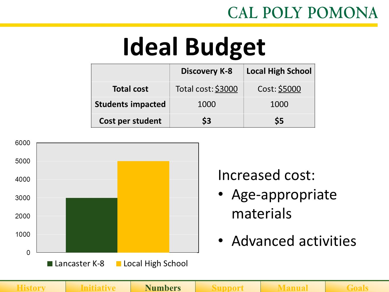Ideal Budget Increased cost: Age-appropriate materials Advanced activities Discovery K-8Local High School Total costTotal cost: $3000Cost: $5000 Stude