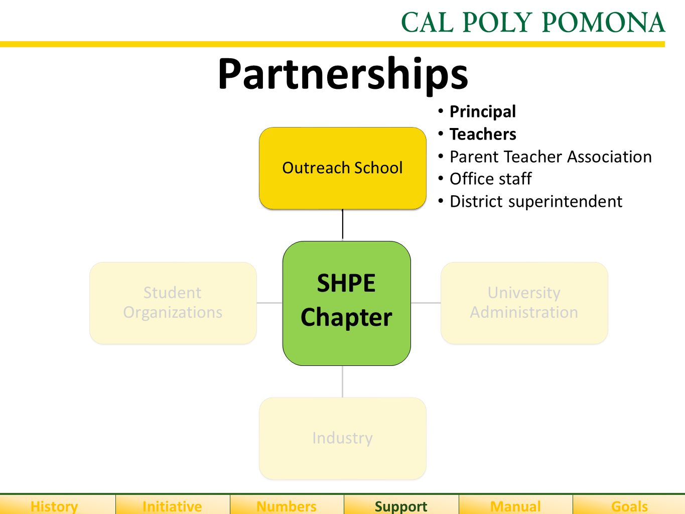 Partnerships SHPE Chapter Outreach School University Administration Industry Student Organizations Principal Teachers Parent Teacher Association Offic