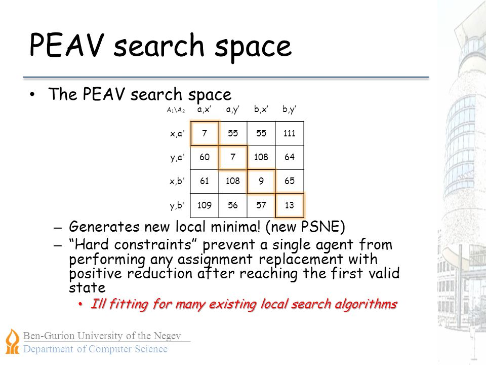 Ben-Gurion University of the Negev Department of Computer Science PEAV search space The PEAV search space – Generates new local minima.