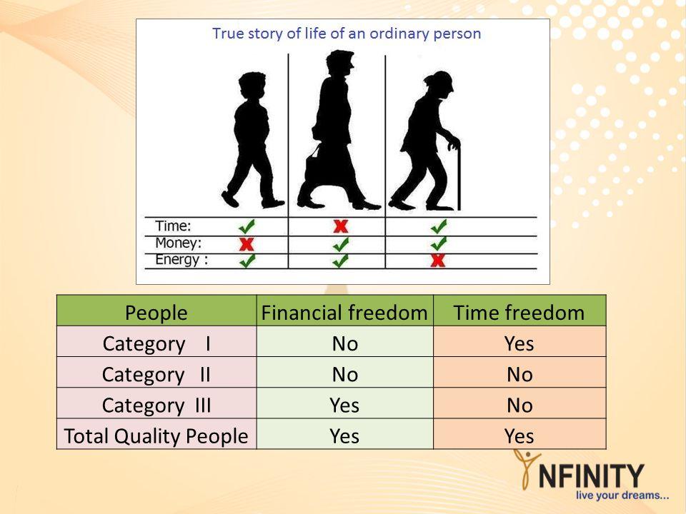 PeopleFinancial freedomTime freedom Category INoYes Category IINo Category IIIYesNo Total Quality PeopleYes
