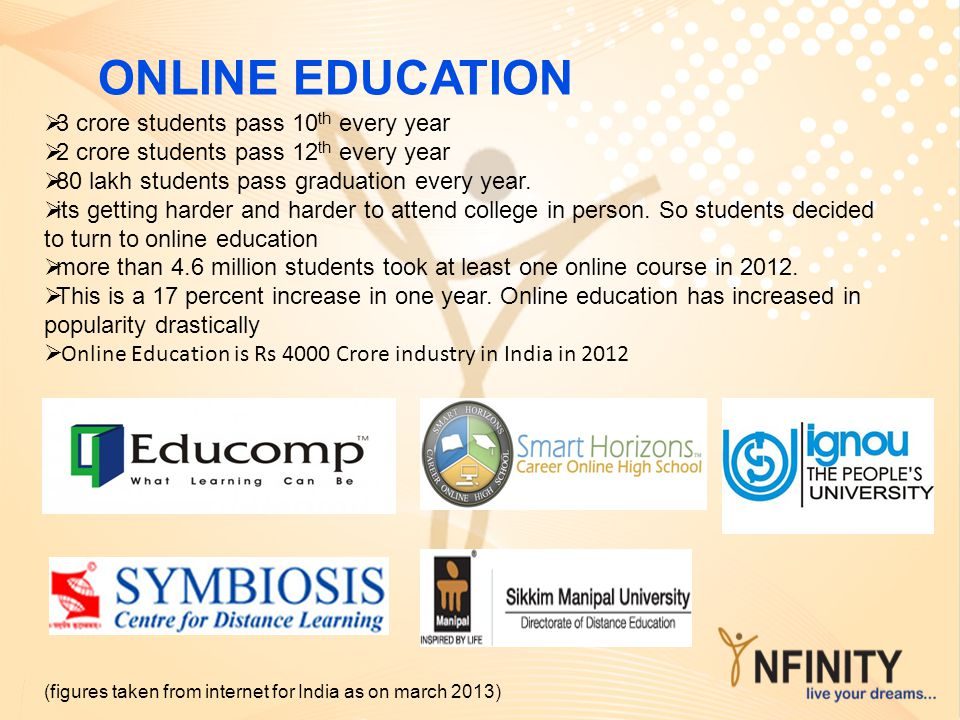 ONLINE EDUCATION (figures taken from internet for India as on march 2013) 3 crore students pass 10 th every year 2 crore students pass 12 th every yea