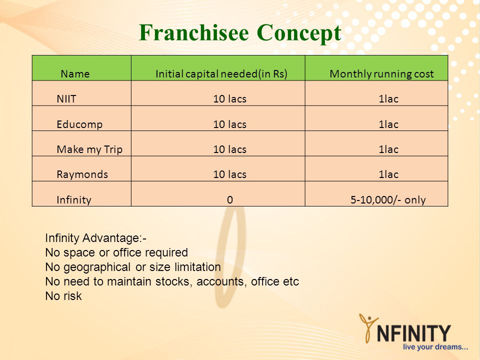Franchisee Concept NameInitial capital needed(in Rs)Monthly running cost NIIT10 lacs1lac Educomp10 lacs1lac Make my Trip10 lacs1lac Raymonds10 lacs1la