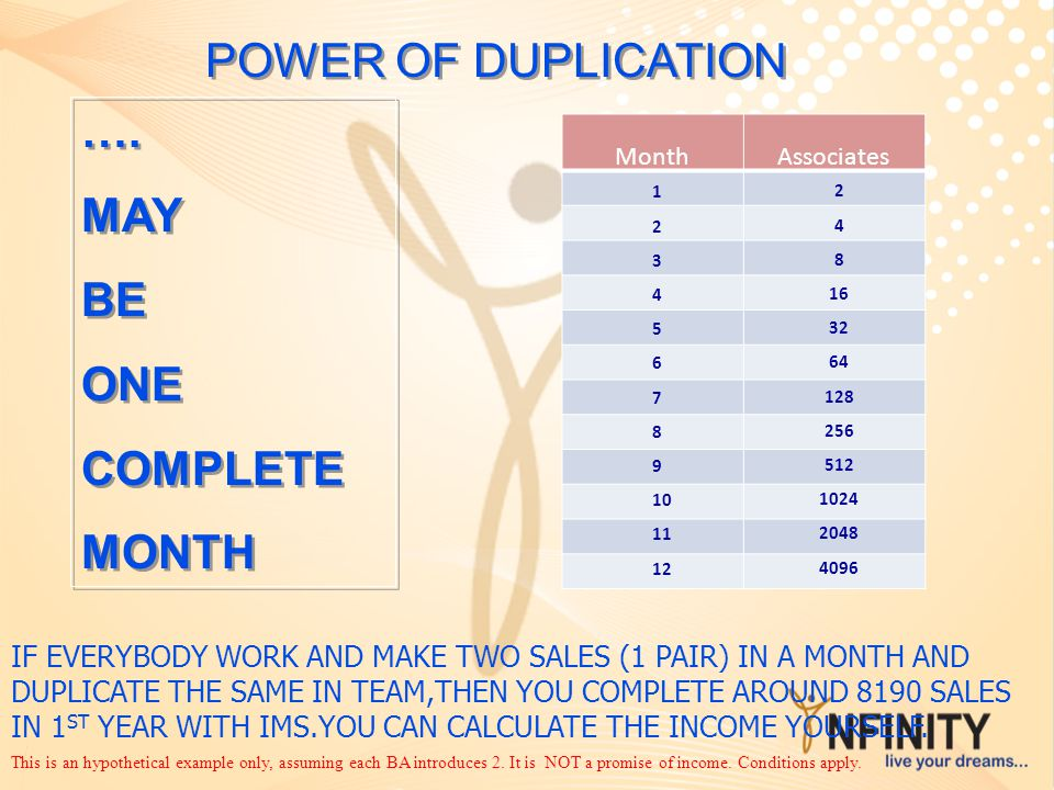 IF EVERYBODY WORK AND MAKE TWO SALES (1 PAIR) IN A MONTH AND DUPLICATE THE SAME IN TEAM,THEN YOU COMPLETE AROUND 8190 SALES IN 1 ST YEAR WITH IMS.YOU