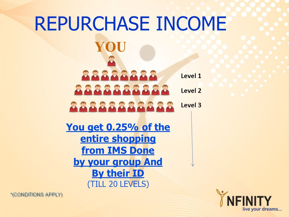You get 0.25% of the entire shopping from IMS Done by your group And By their ID (TILL 20 LEVELS) REPURCHASE INCOME YOU *(CONDITIONS APPLY) Level 2 Le