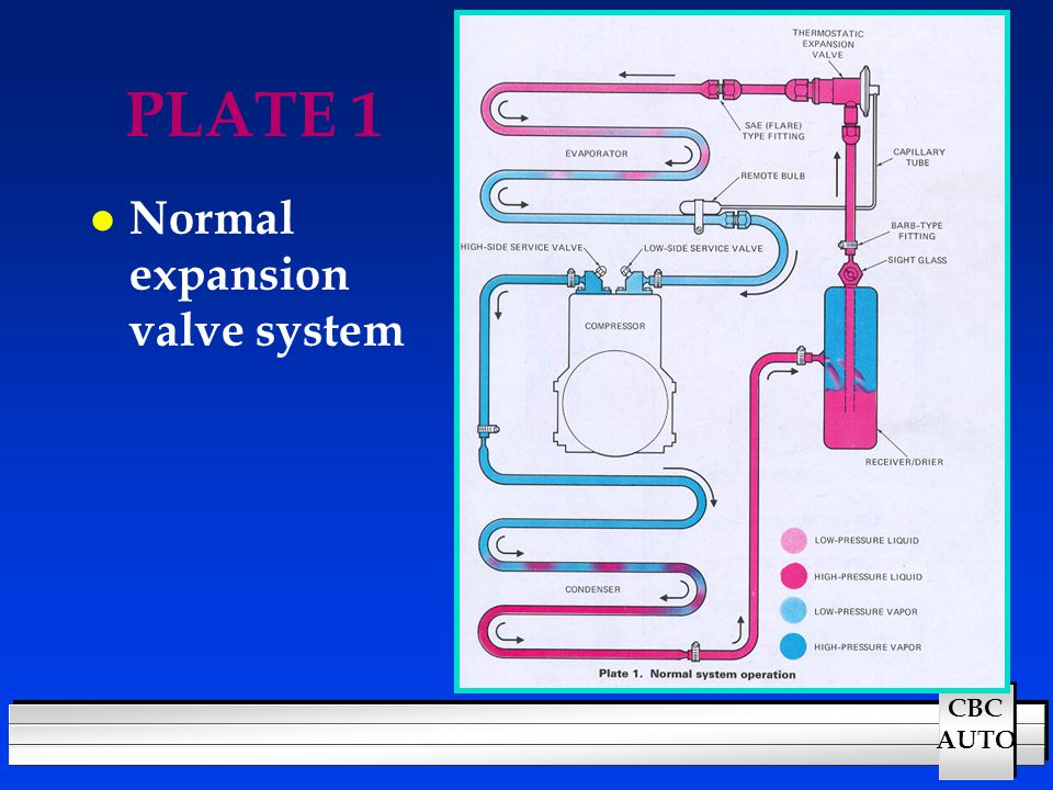 CBC AUTO PLATE 1 l Normal expansion valve system