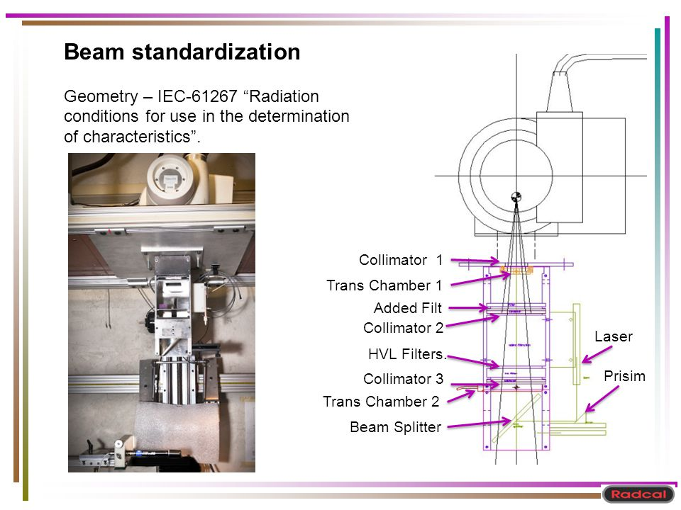 Beam standardization Geometry – IEC-61267 Radiation conditions for use in the determination of characteristics. Collimator 1 Trans Chamber 1 Added Fil