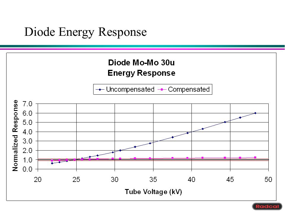Diode Energy Response