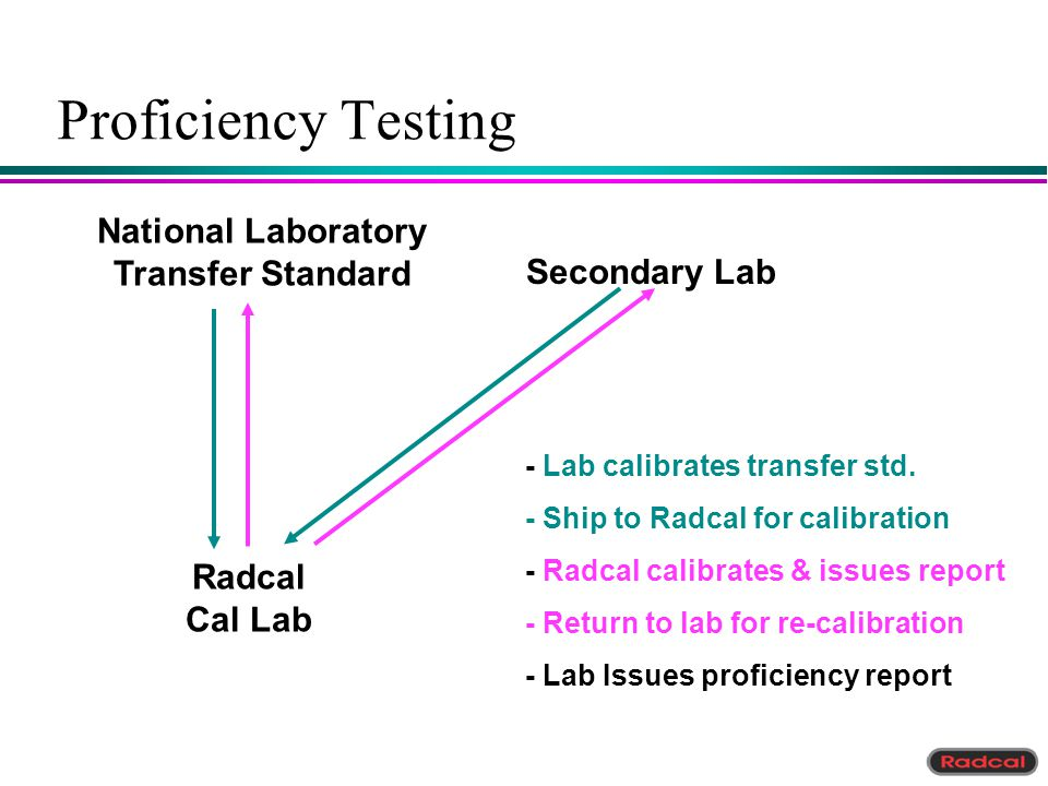 Proficiency Testing National Laboratory Transfer Standard Secondary Lab Radcal Cal Lab - Lab calibrates transfer std. - Ship to Radcal for calibration