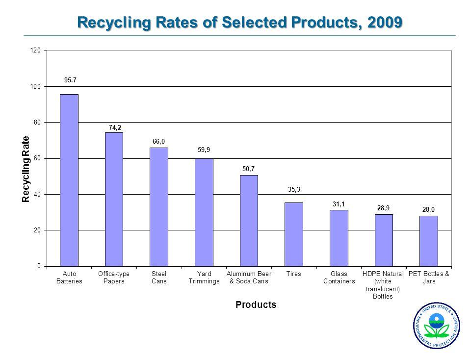 19701980199020002009 Paper and paperboard15%21%28%43%62% Glass1%5%20%23%26% Metals4%8%24%35% PlasticsNeg.<1%2%6%7% Yard trimmingsNeg.