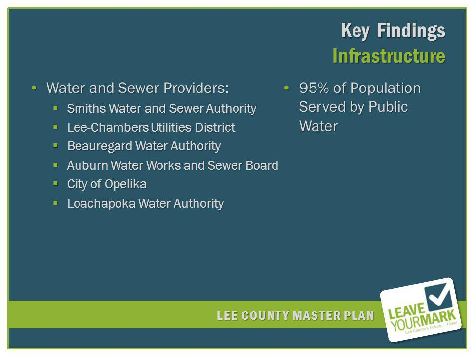 LEE COUNTY MASTER PLAN Key Findings Infrastructure Water and Sewer Providers:Water and Sewer Providers: Smiths Water and Sewer Authority Smiths Water and Sewer Authority Lee-Chambers Utilities District Lee-Chambers Utilities District Beauregard Water Authority Beauregard Water Authority Auburn Water Works and Sewer Board Auburn Water Works and Sewer Board City of Opelika City of Opelika Loachapoka Water Authority Loachapoka Water Authority 95% of Population Served by Public Water95% of Population Served by Public Water
