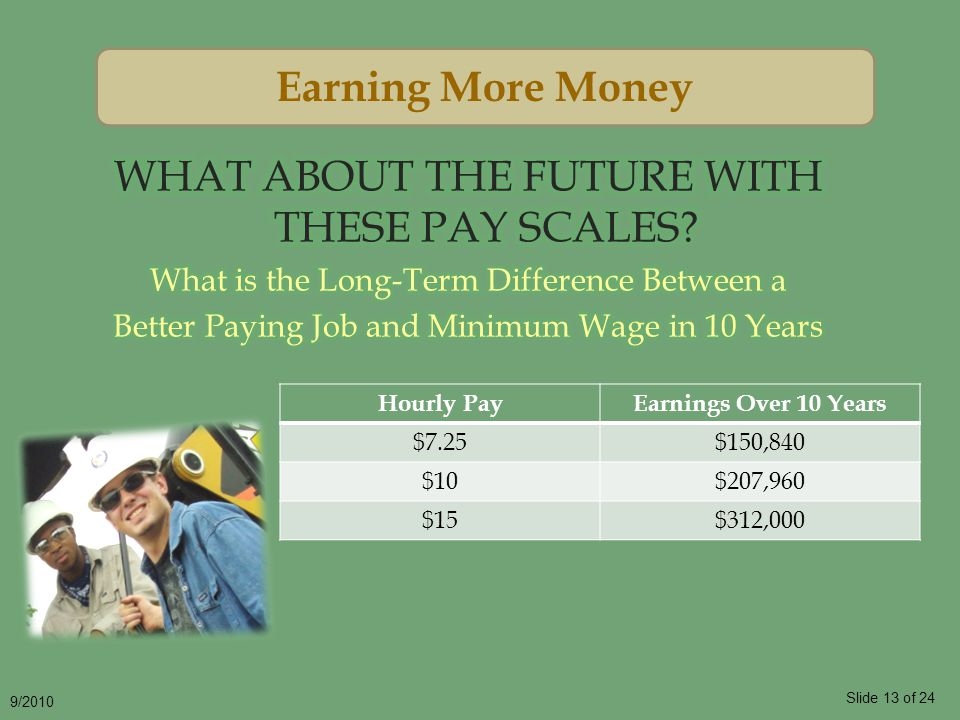 Slide 13 of 24 9/2010 Earning More Money Hourly PayEarnings Over 10 Years $7.25$150,840 $10$207,960 $15$312,000