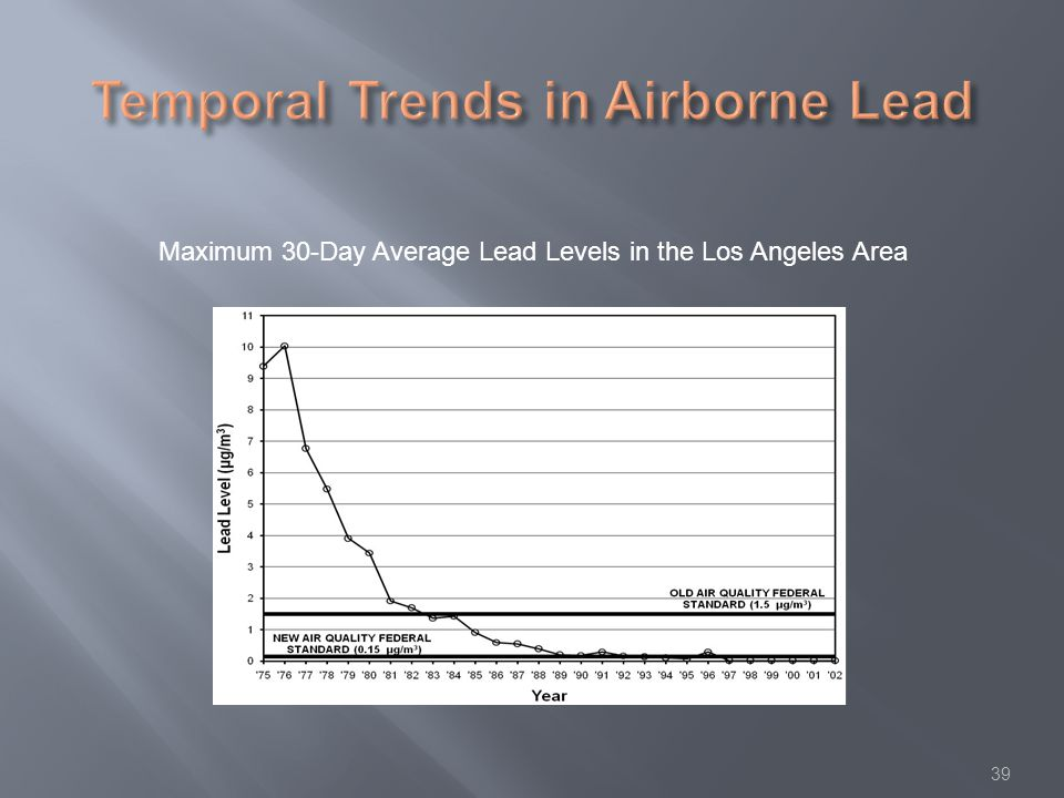 39 Maximum 30-Day Average Lead Levels in the Los Angeles Area