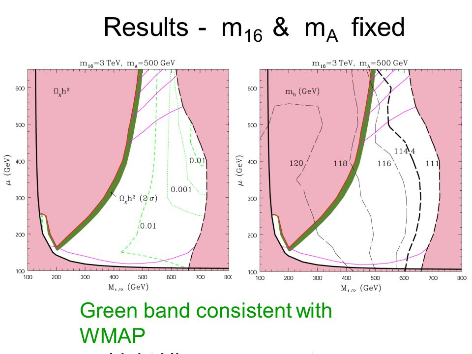 Results - m 16 & m A fixed Green band consistent with WMAP Light Higgs mass contours