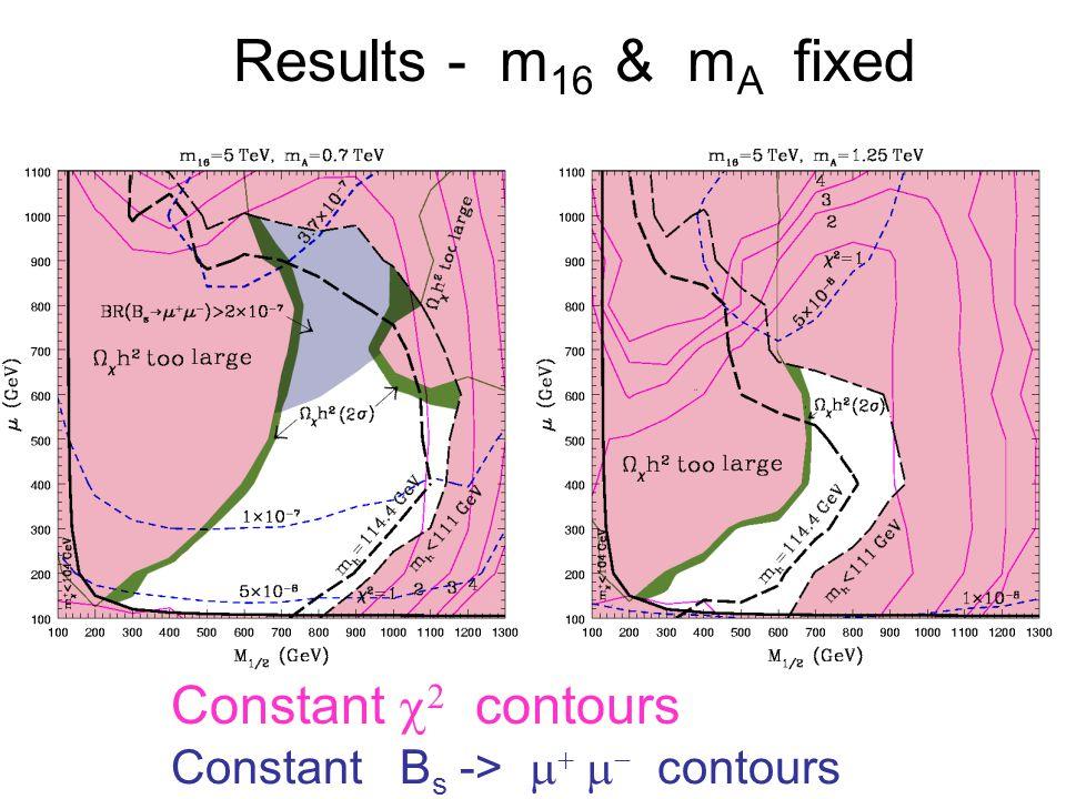 Results - m 16 & m A fixed Constant B s -> contours Constant contours