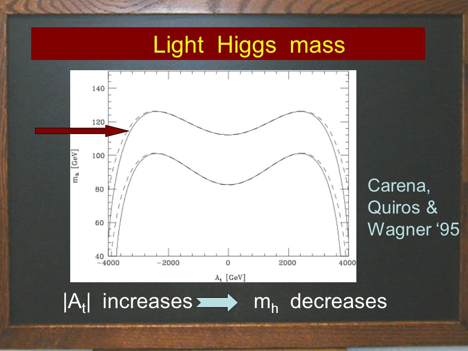 Light Higgs mass |A t | increasesm h decreases Carena, Quiros & Wagner 95