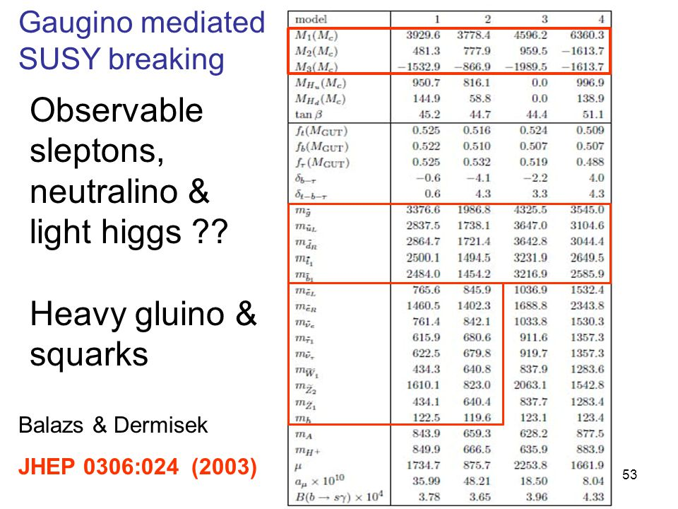 Title of talk53 Balazs & Dermisek JHEP 0306:024 (2003) Gaugino mediated SUSY breaking Observable sleptons, neutralino & light higgs .