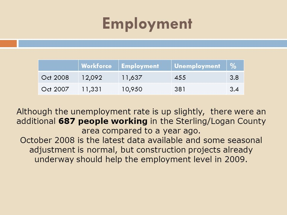 Employment Although the unemployment rate is up slightly, there were an additional 687 people working in the Sterling/Logan County area compared to a year ago.