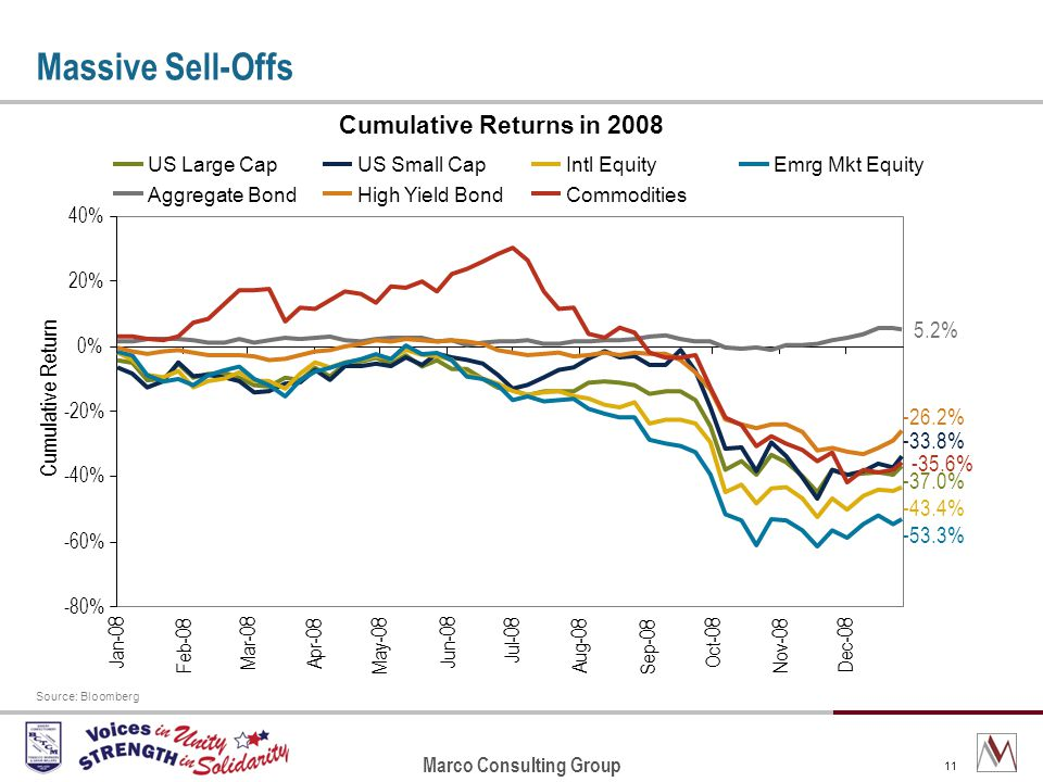 Marco Consulting Group 11 Massive Sell-Offs Source: Bloomberg Cumulative Returns in 2008 -37.0% -33.8% -43.4% -53.3% 5.2% -26.2% -35.6% -80% -60% -40% -20% 0% 20% 40% Jan-08 Feb-08 Mar-08 Apr-08 May-08 Jun-08 Jul-08 Aug-08 Sep-08 Oct-08 Nov-08 Dec-08 Cumulative Return US Large CapUS Small CapIntl EquityEmrg Mkt Equity Aggregate BondHigh Yield BondCommodities