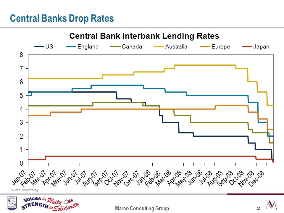 Marco Consulting Group 23 Central Banks Drop Rates Source: Bloomberg Central Bank Interbank Lending Rates 0 1 2 3 4 5 6 7 8 Jan-07 Feb-07 Mar-07 Apr-07 May-07 Jun-07 Jul-07 Aug-07 Sep-07 Oct-07 Nov-07Dec-07 Jan-08 Feb-08 Mar-08 Apr-08 May-08 Jun-08 Jul-08 Aug-08Sep-08 Oct-08 Nov-08 Dec-08 USEnglandCanadaAustraliaEuropeJapan