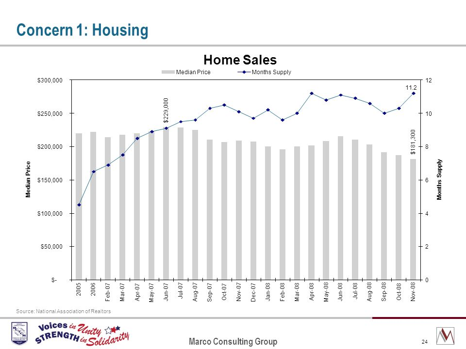 Marco Consulting Group 24 Concern 1: Housing Source: National Association of Realtors Home Sales