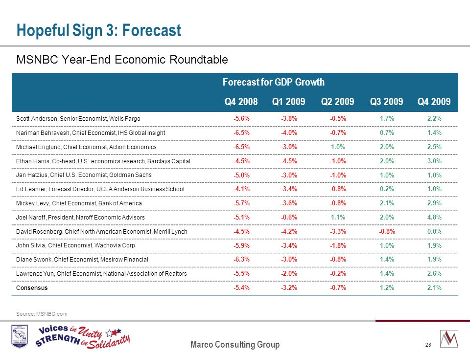 Marco Consulting Group 28 Hopeful Sign 3: Forecast MSNBC Year-End Economic Roundtable Forecast for GDP Growth Q4 2008Q1 2009Q2 2009Q3 2009Q4 2009 Scott Anderson, Senior Economist, Wells Fargo -5.6%-3.8%-0.5%1.7%2.2% Nariman Behravesh, Chief Economist, IHS Global Insight -6.5%-4.0%-0.7%0.7%1.4% Michael Englund, Chief Economist, Action Economics -6.5%-3.0%1.0%2.0%2.5% Ethan Harris, Co-head, U.S.