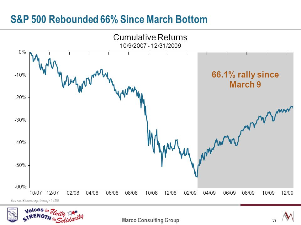 Marco Consulting Group 39 S&P 500 Rebounded 66% Since March Bottom Cumulative Returns 10/9/2007 - 12/31/2009 -60% -50% -40% -30% -20% -10% 0% 10/0712/0702/0804/0806/0808/0810/0812/0802/0904/0906/0908/0910/0912/09 66.1% rally since March 9 Source: Bloomberg, through 12/09