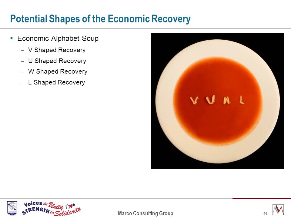 Marco Consulting Group 44 Potential Shapes of the Economic Recovery Economic Alphabet Soup – V Shaped Recovery – U Shaped Recovery – W Shaped Recovery – L Shaped Recovery