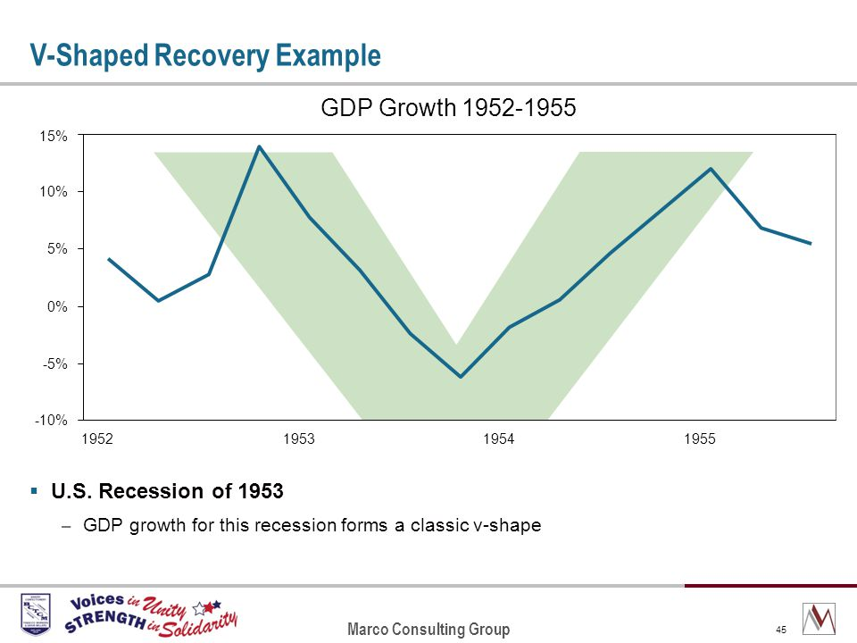 Marco Consulting Group 45 GDP Growth 1952-1955 -10% -5% 0% 5% 10% 15% 1952195319541955 V-Shaped Recovery Example U.S.