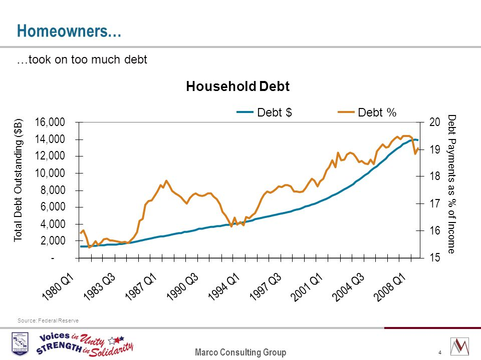 Marco Consulting Group 4 Household Debt - 2,000 4,000 6,000 8,000 10,000 12,000 14,000 16,000 1980 Q11983 Q31987 Q11990 Q31994 Q11997 Q32001 Q12004 Q32008 Q1 Total Debt Outstanding ($B) 15 16 17 18 19 20 Debt Payments as % of Income Debt $Debt % Homeowners… …took on too much debt Source: Federal Reserve