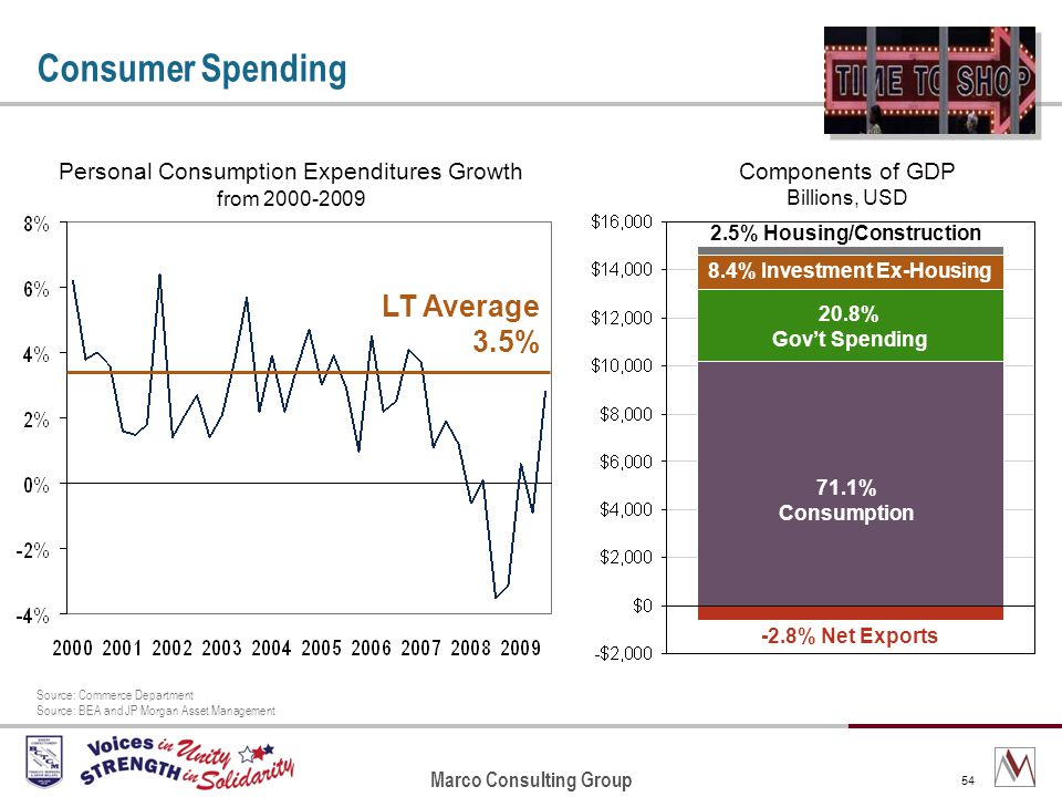 Marco Consulting Group 54 Consumer Spending Source: Commerce Department Source: BEA and JP Morgan Asset Management LT Average 3.5% Personal Consumption Expenditures Growth from 2000-2009 Components of GDP Billions, USD -2.8% Net Exports 71.1% Consumption 20.8% Govt Spending 8.4% Investment Ex-Housing 2.5% Housing/Construction